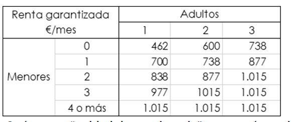 Renta garantizada IMV. Fuente: Ministerio de Derechos Sociales